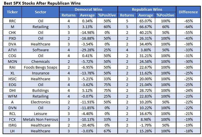 Best GOP stocks Nov 7