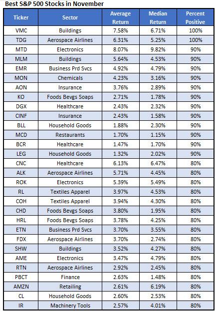 Best November stocks Nov 1