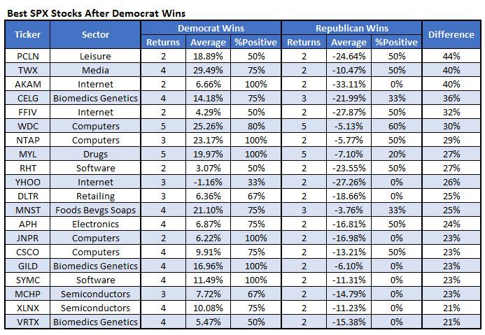Best SPX stocks after Democrat wins
