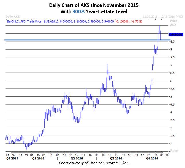Daily Chart of AKS Nov 29