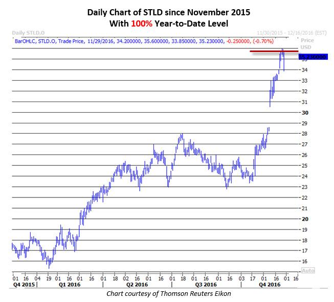 Daily Chart of STLD Nov 29