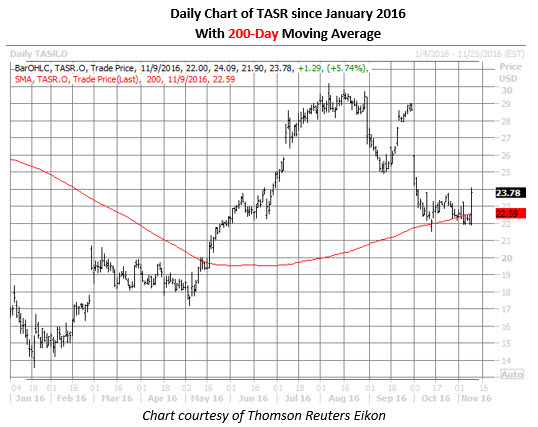 Daily chart of TASR since january 2016