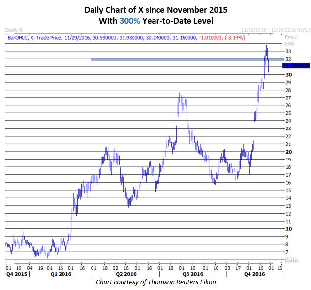 Daily Chart of X Nov 29