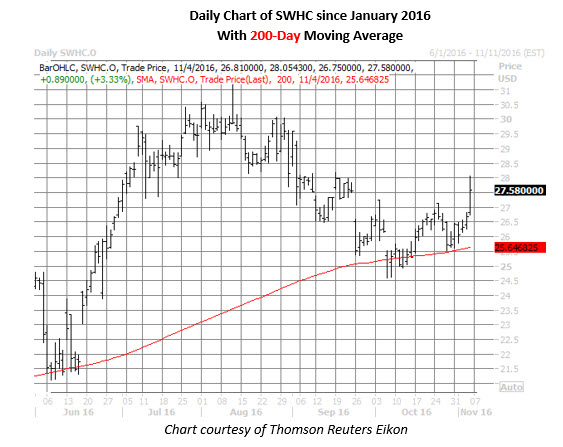 Daily SWHC since January 2016