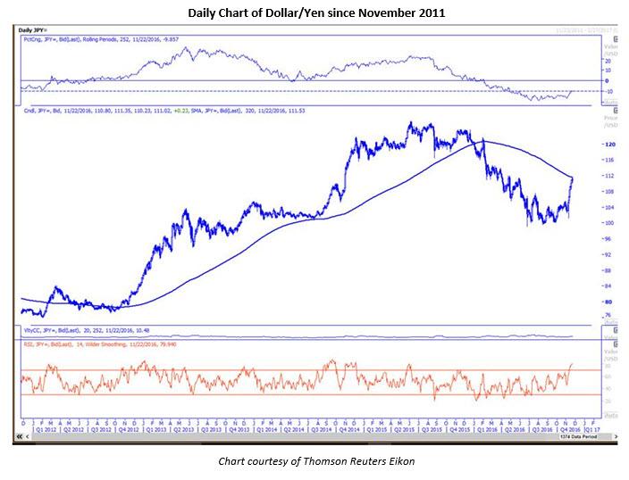 Dollar Yen Overbought Nov 22 __