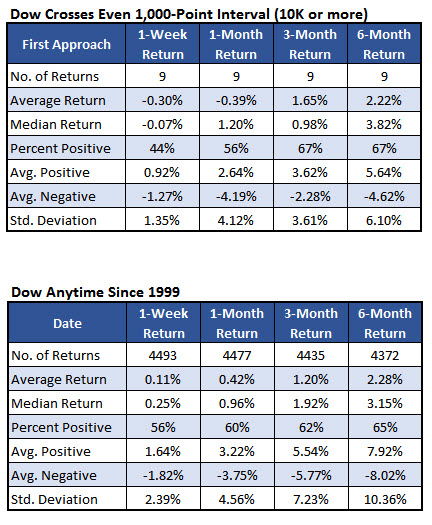 Dow millennium cross Nov 22