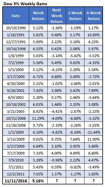 Dow weekly gains Nov 12