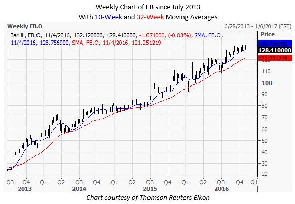 FB Weekly Chart Nov 1