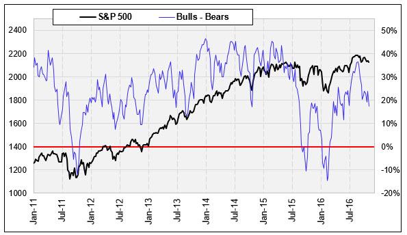 II bulls_bears November 4