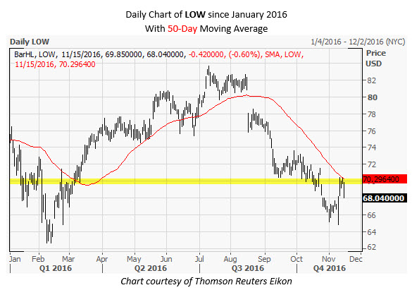 LOW Daily Chart Nov 15