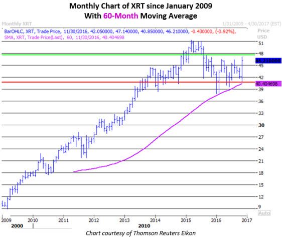 Monthly chart of XRT Nov 28