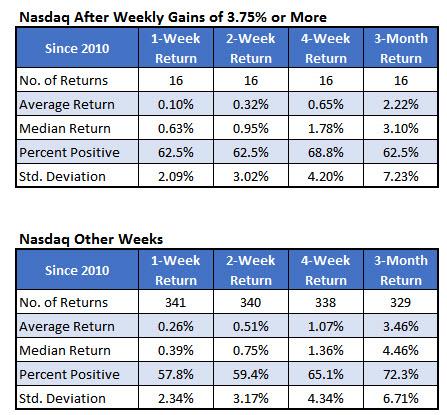 Nasdaq big weeks Nov 14