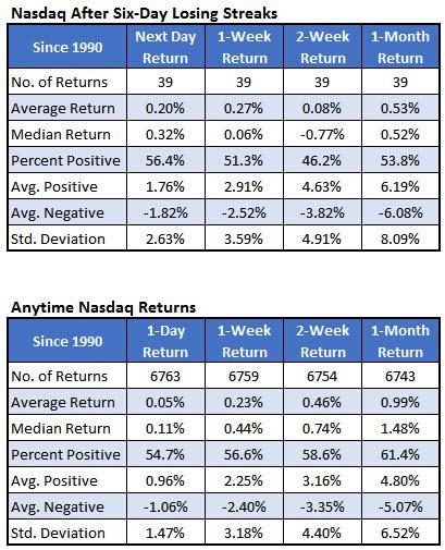 nasdaq losing streaks summary november 2