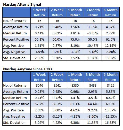 nasdaq returns since 1983