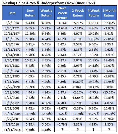 Nasdaq underperform Dow 1