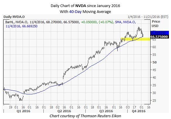 NVDA Daily Chart Nov 4