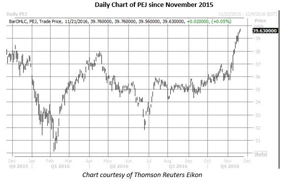 PEJ daily chart since november 2015