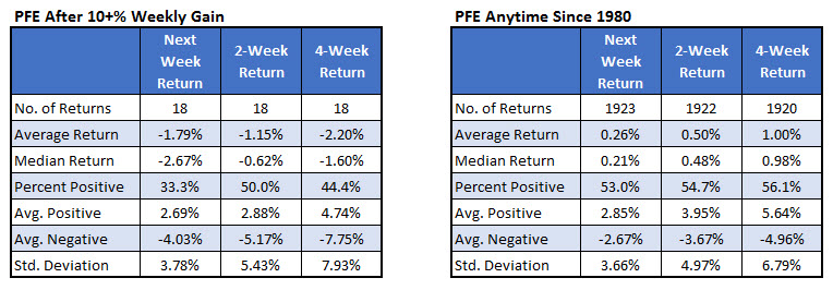 PFE Weekly Returns since 1980