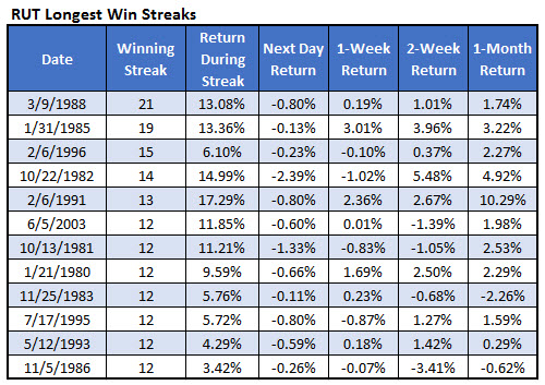 RUT longest win streaks Nov 18