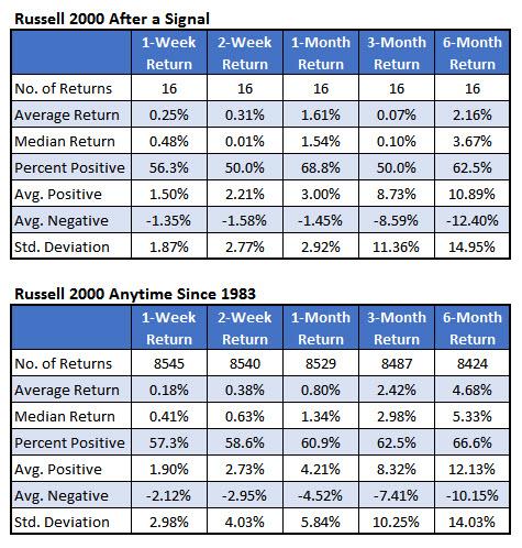 rut returns since 1983