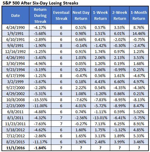 spx losing streaks november 2