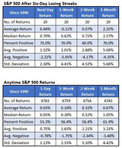 spx losing streaks summary november 2