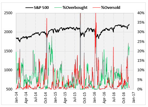 SPX Overbought 1