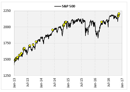 SPX Overbought 3