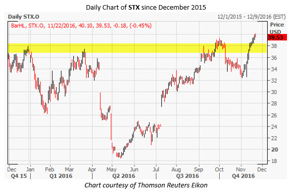 STX Daily Chart Nov 22