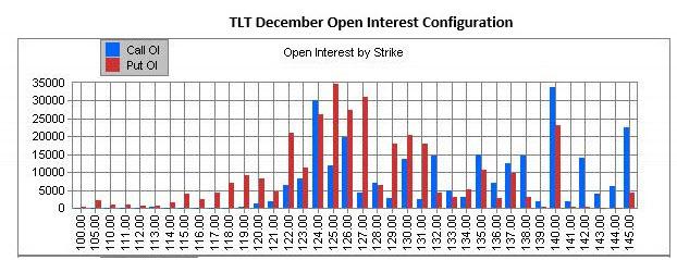 TLT option open interest