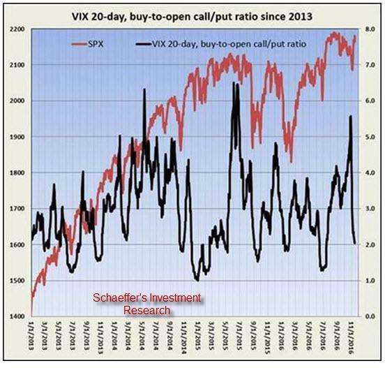 VIX BTO CP RATIO Nov 17