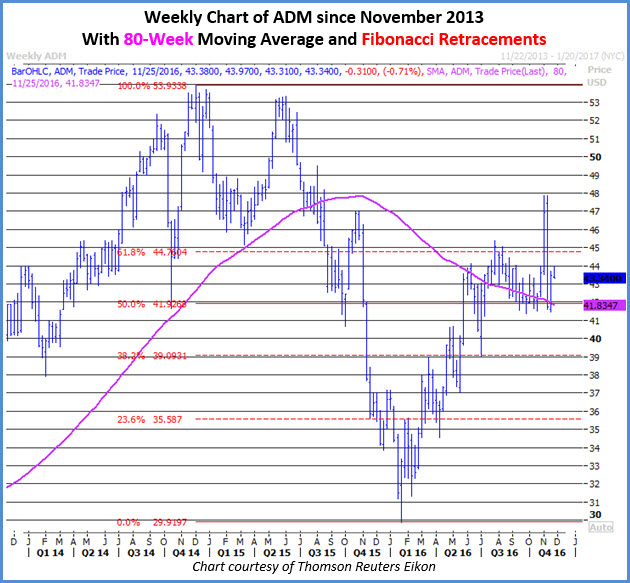 Weekly Chart of ADM Nov 22