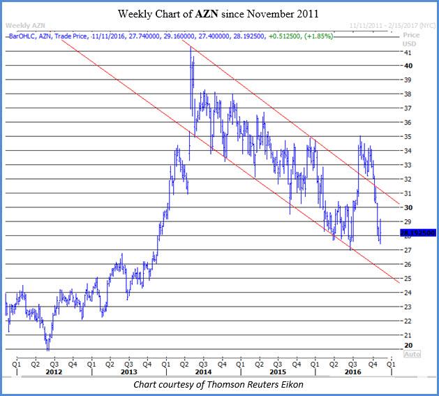 Weekly chart of AZN Nov 11