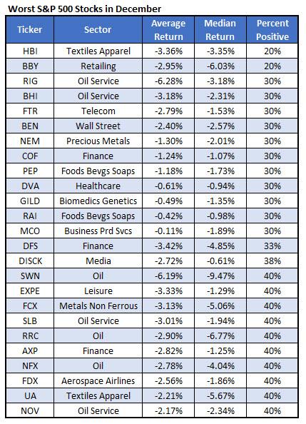 worst december SPX stocks