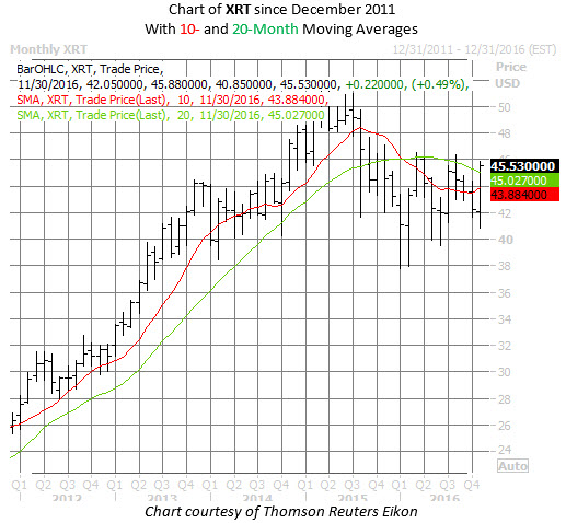 XRT chart Nov 21