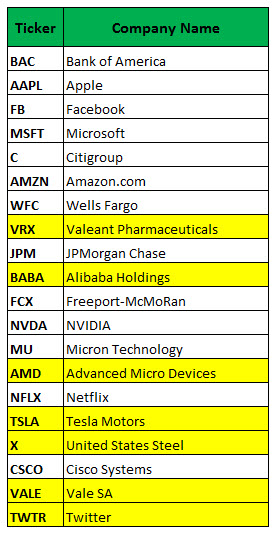 Most Active Options November 28