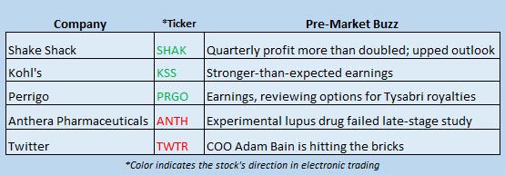 Buzz Stocks Nov 10