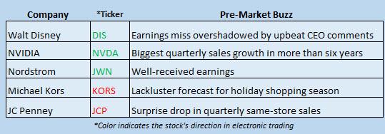 Buzz Stocks Nov 11