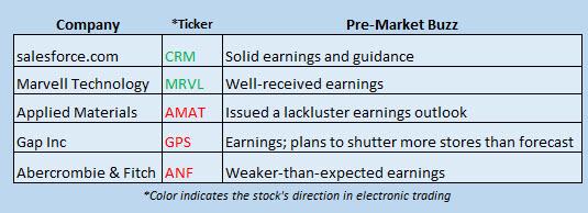 Buzz Stocks Nov 18