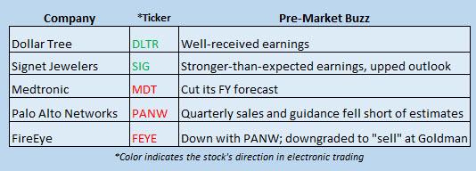 Buzz Stocks Nov 22