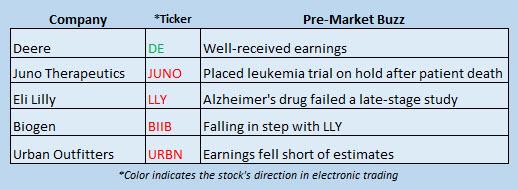 Buzz Stocks Nov 23