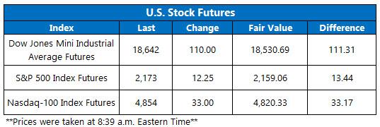 Dow Futures November 10
