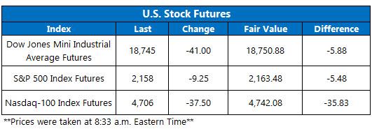 Dow Futures November 11