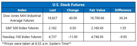 Dow Futures November 14