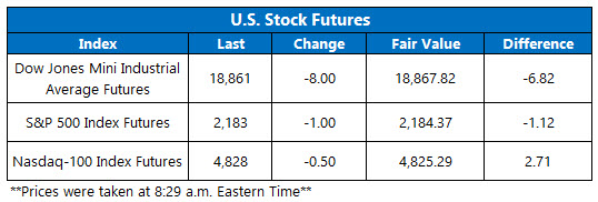 Dow Futures November 18