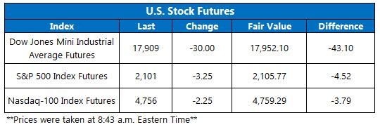 Dow Futures November 2