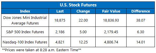 Dow Futures November 21