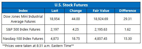 Dow Futures November 22