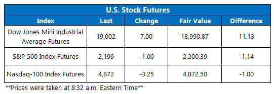 Dow Futures November 23