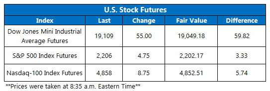 Dow Futures November 25